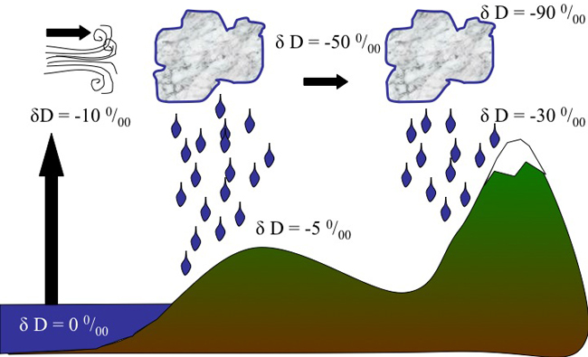 Large relative mass difference between H and D = large kinetic fractionation (e.g., evaporation and condensation).